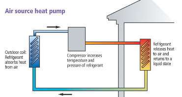 AIR SOURCE HEAT PUMPS